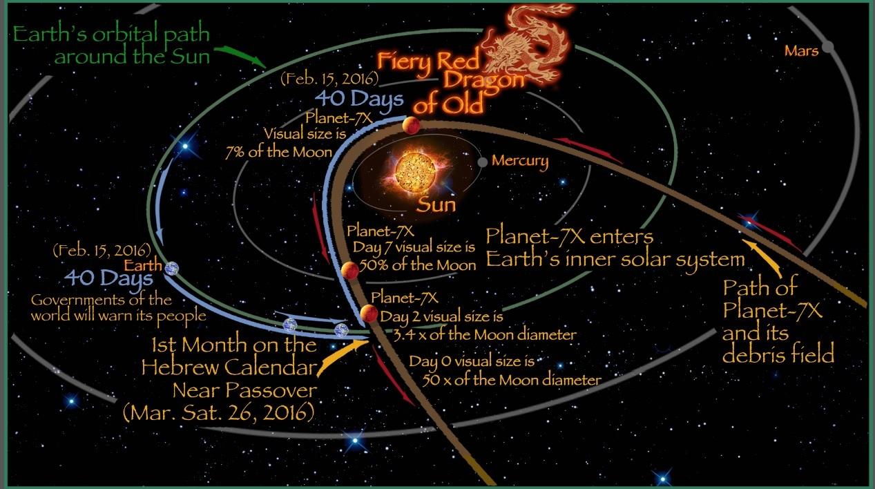 new solar system nibiru - photo #29